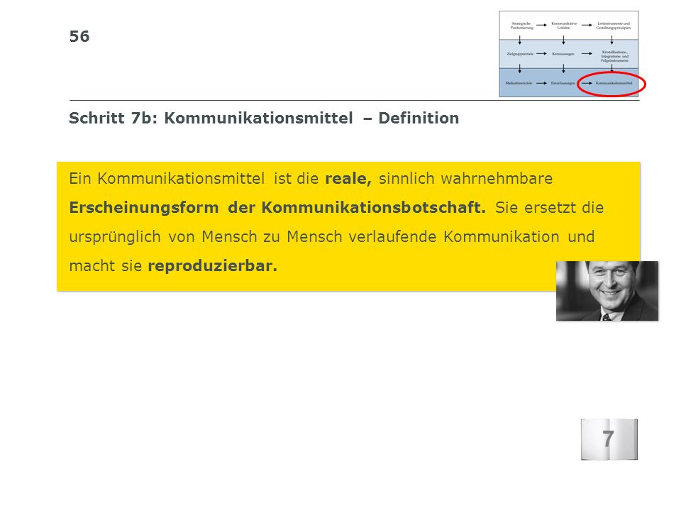 7 Schritt 7b: Kommunikationsmittel – Definition