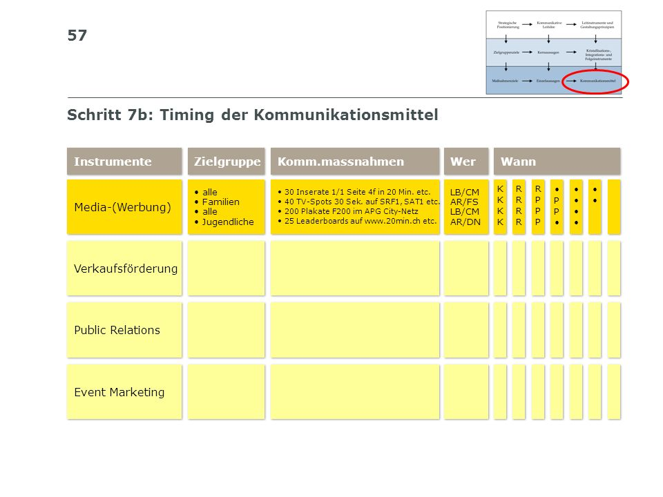 Schritt 7b: Timing der Kommunikationsmittel