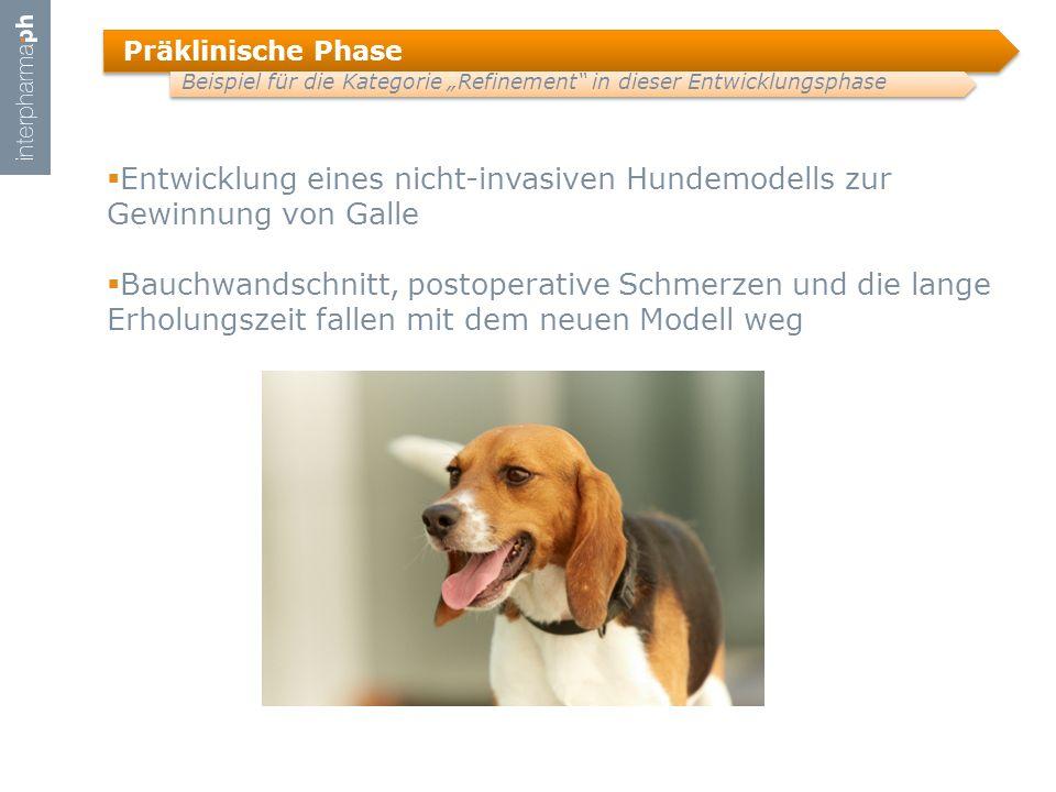 Entwicklung eines nicht-invasiven Hundemodells zur Gewinnung von Galle