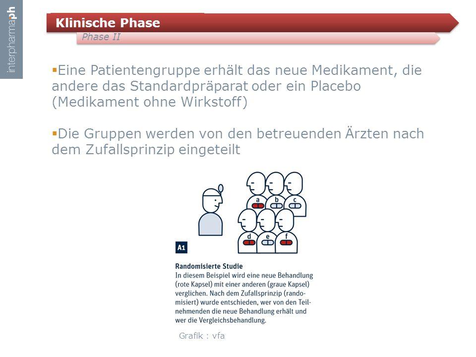Klinische Phase Phase II.