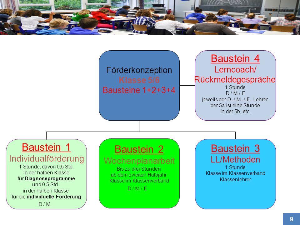 Baustein 4 Baustein 1 Baustein 2 Baustein 3 Individualförderung
