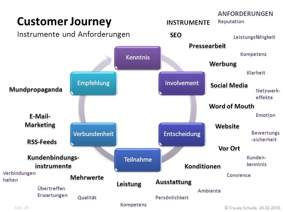 Customer Journey Instrumente und Anforderungen