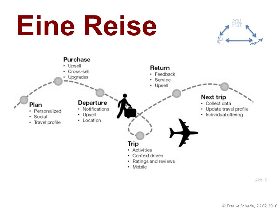 Eine Reise https://engagingplaces.files.wordpress.com/2013/09/customer-journey-map-flight.jpg. Abb. 6.