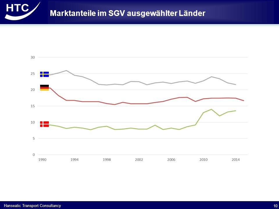 Marktanteile im SGV ausgewählter Länder