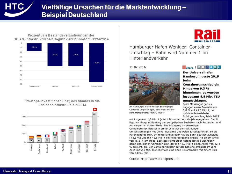 Vielfältige Ursachen für die Marktentwicklung – Beispiel Deutschland
