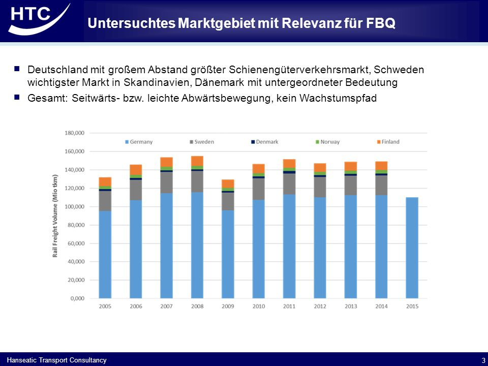 Untersuchtes Marktgebiet mit Relevanz für FBQ