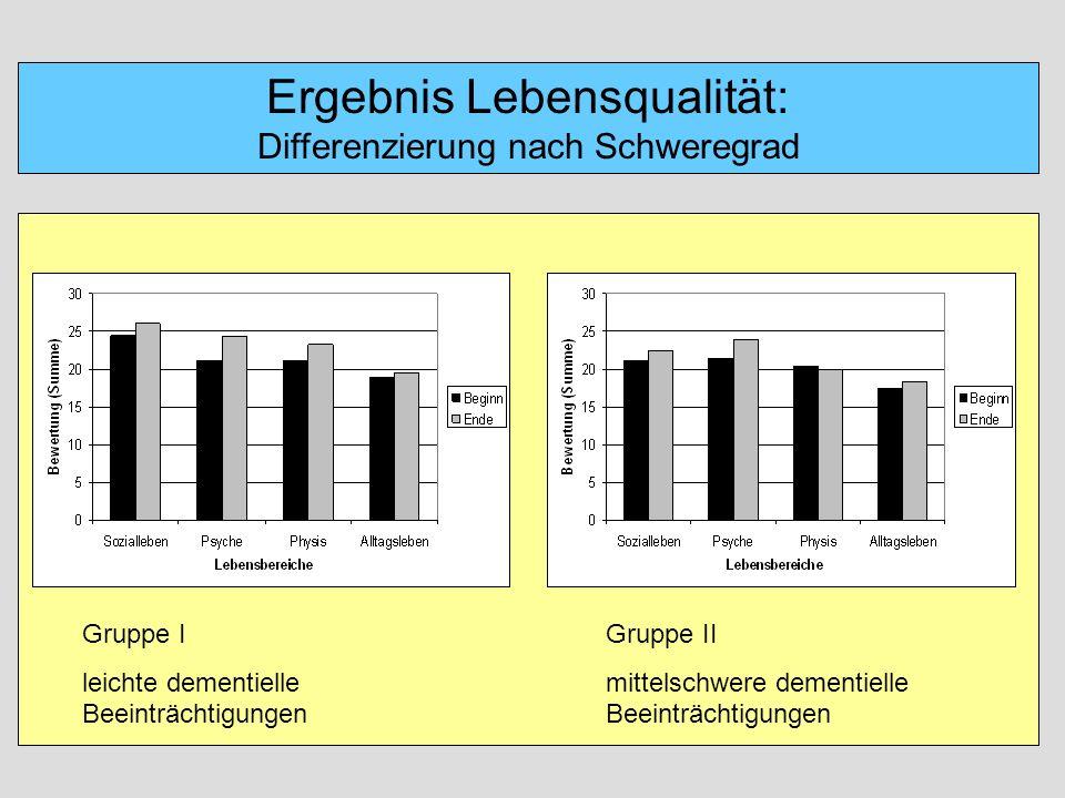 Ergebnis Lebensqualität: Differenzierung nach Schweregrad