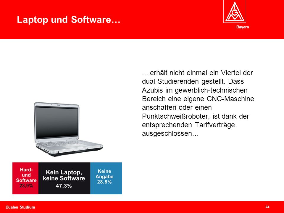 Laptop und Software…