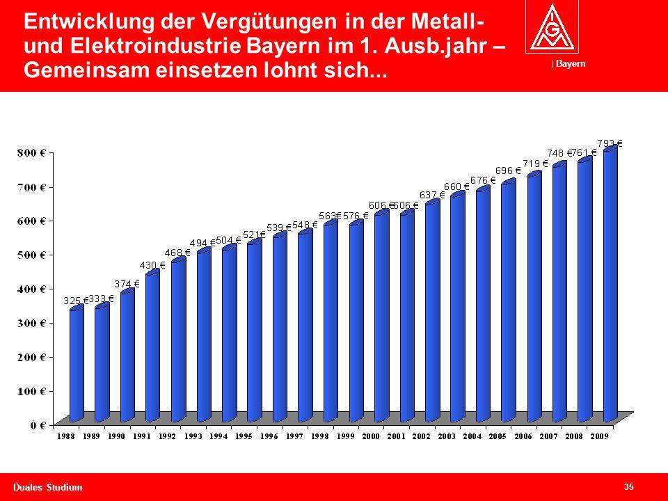 Entwicklung der Vergütungen in der Metall- und Elektroindustrie Bayern im 1. Ausb.jahr – Gemeinsam einsetzen lohnt sich...