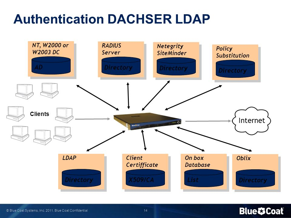 Authentication DACHSER LDAP