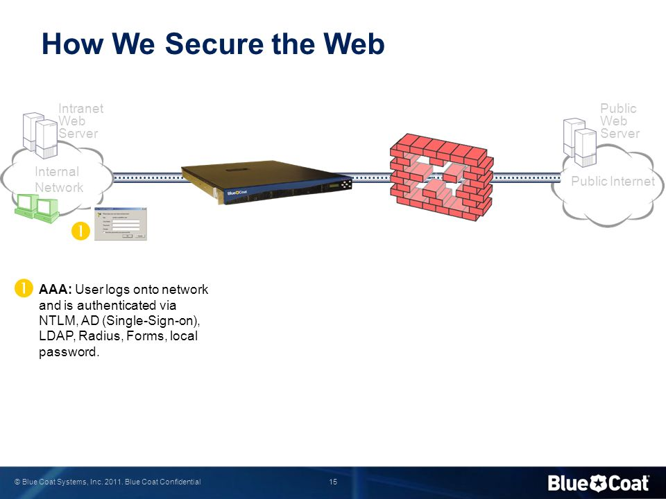 How We Secure the Web   Intranet Web Server Public Web Server