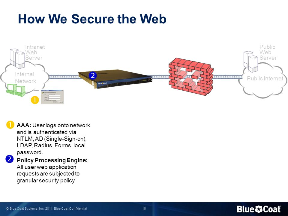 How We Secure the Web     Intranet Web Server Public Web Server