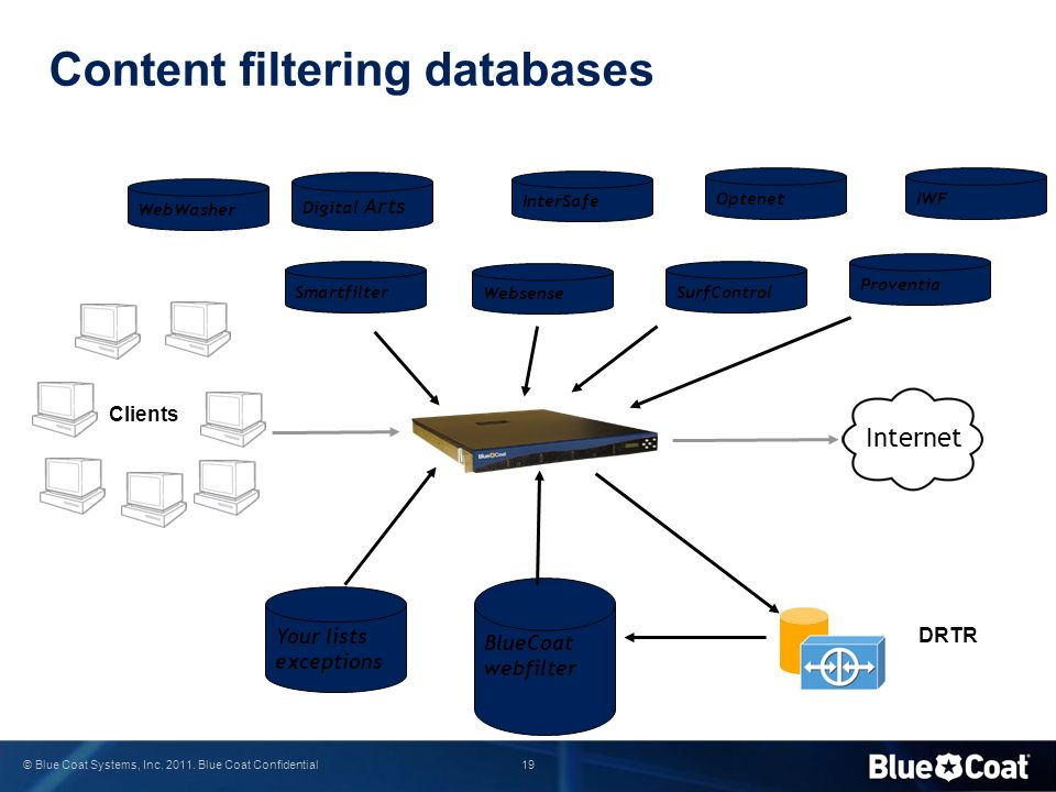 Content filtering databases