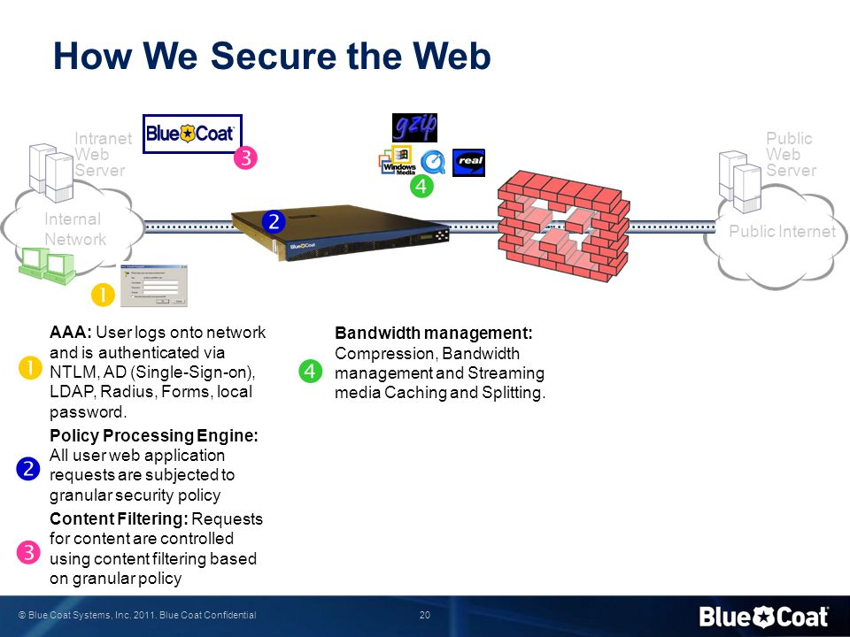 How We Secure the Web         Intranet Web Server