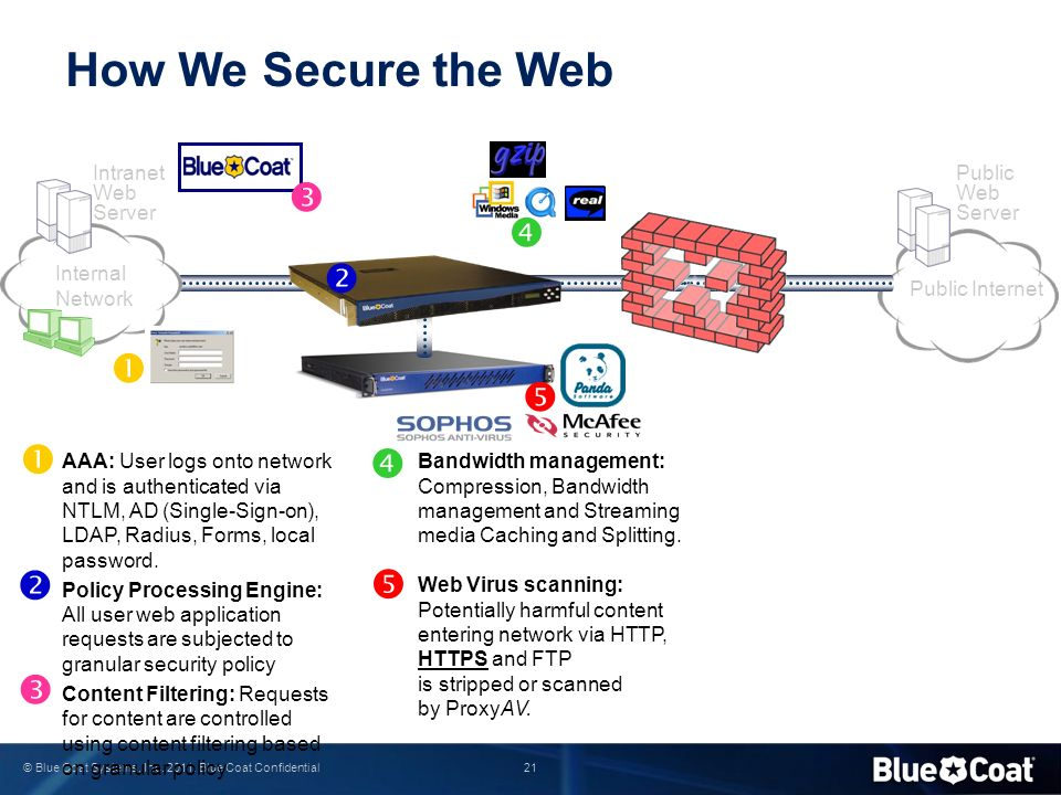 How We Secure the Web           Intranet Web Server
