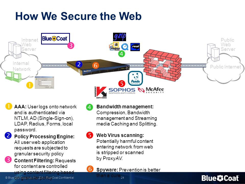 How We Secure the Web             Intranet Web Server