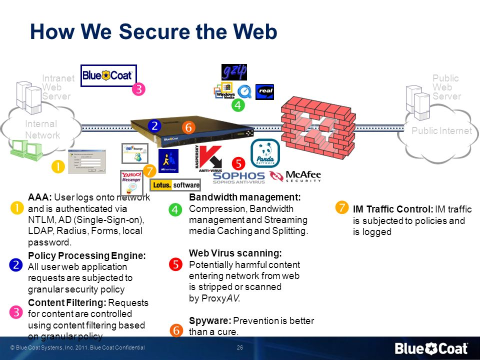 How We Secure the Web               Intranet Web Server