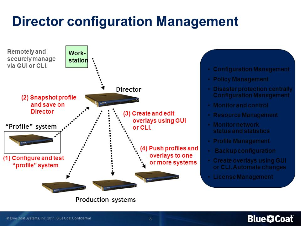 Director configuration Management