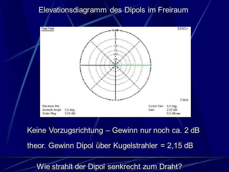 Elevationsdiagramm des Dipols im Freiraum