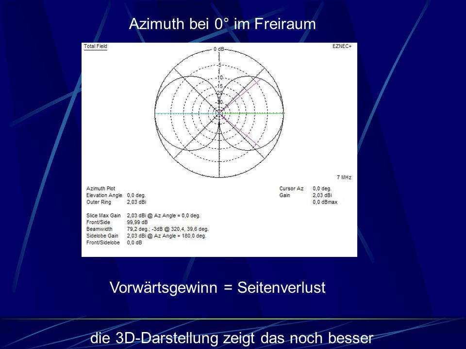 Azimuth bei 0° im Freiraum