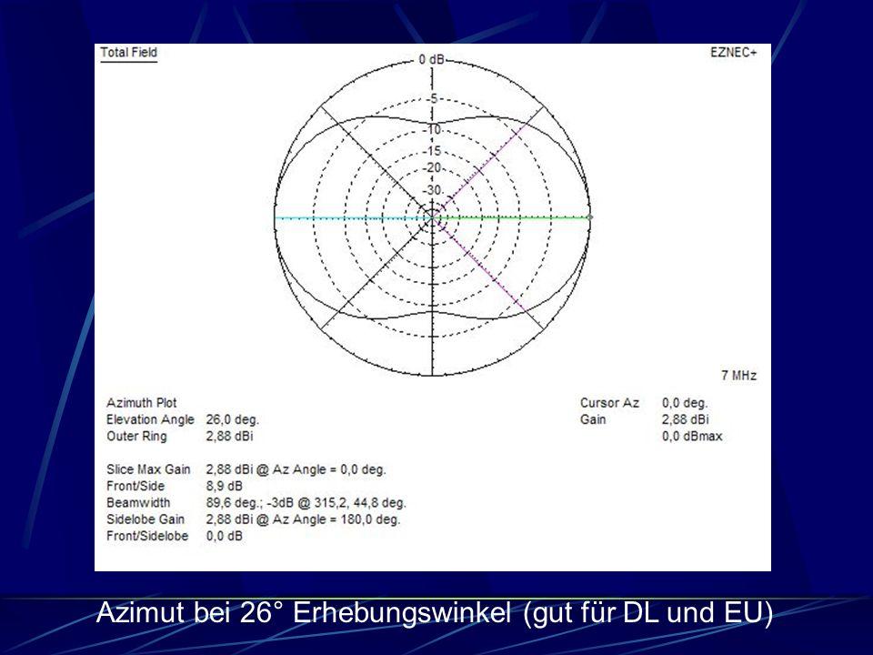 Azimut bei 26° Erhebungswinkel (gut für DL und EU)