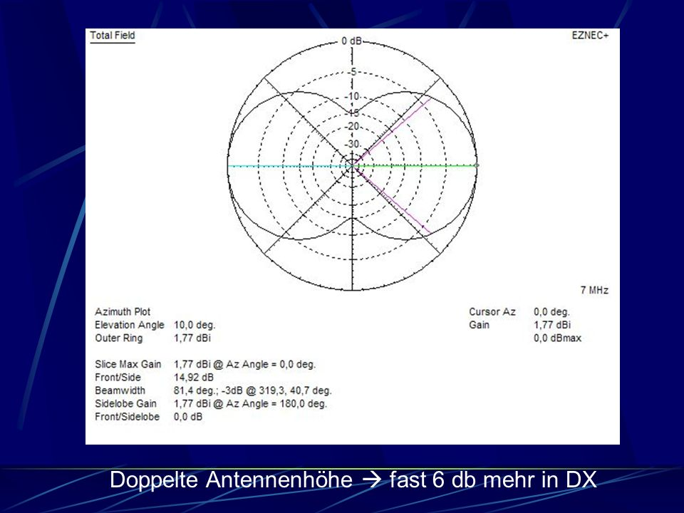 Doppelte Antennenhöhe  fast 6 db mehr in DX