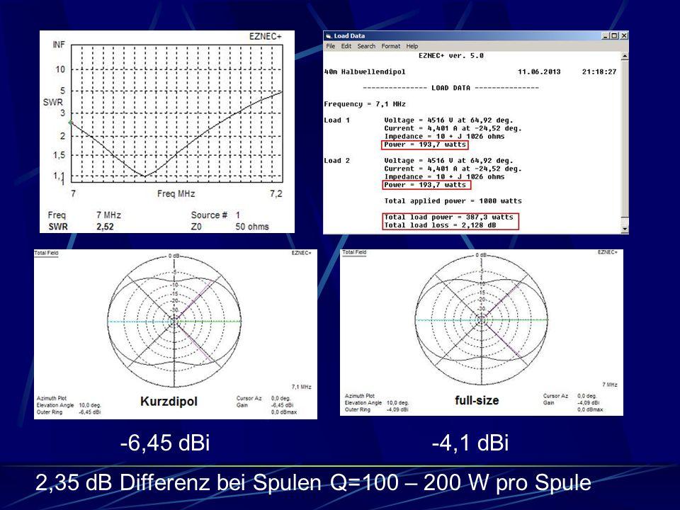 -6,45 dBi -4,1 dBi 2,35 dB Differenz bei Spulen Q=100 – 200 W pro Spule