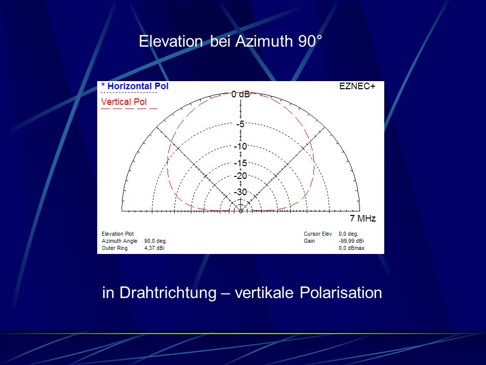Elevation bei Azimuth 90°