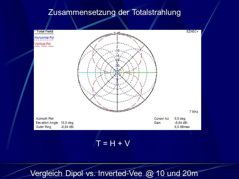 Zusammensetzung der Totalstrahlung