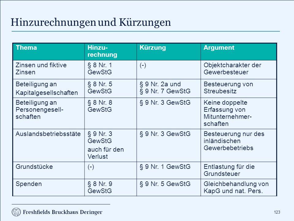 Hinzurechnung von Zinsen und fiktiven Zinsen