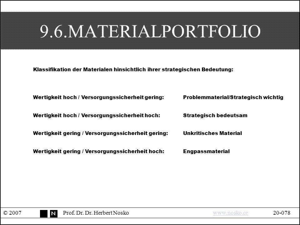 9.6.MATERIALPORTFOLIO Klassifikation der Materialen hinsichtlich ihrer strategischen Bedeutung: