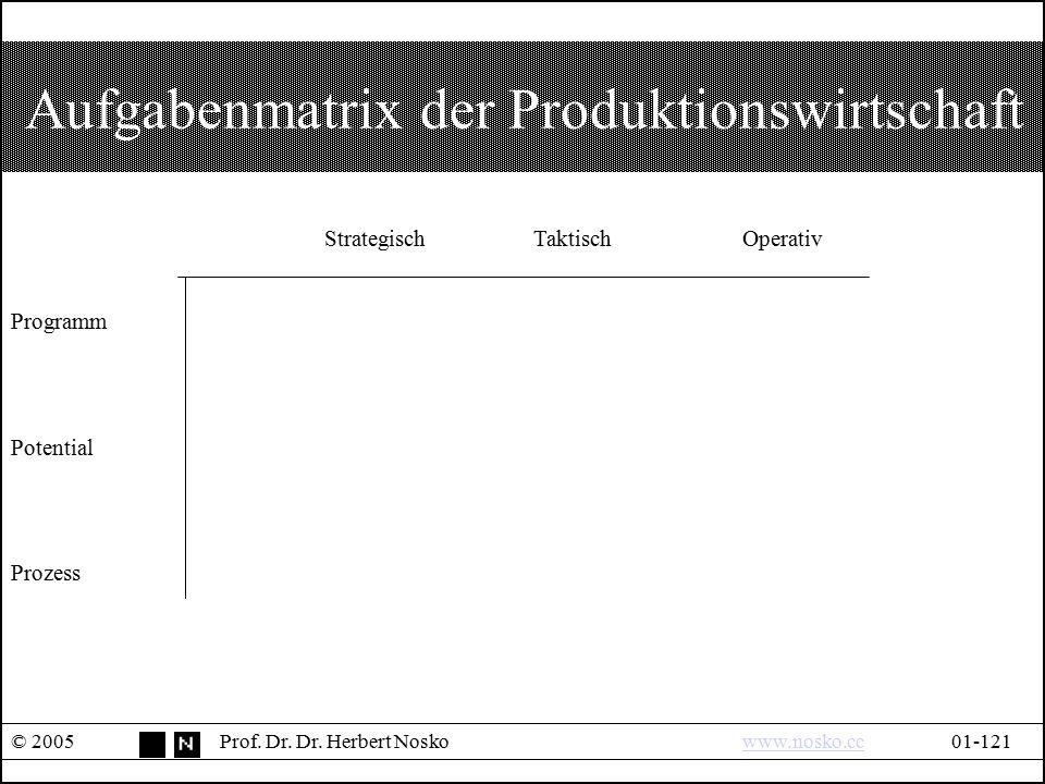 Aufgabenmatrix der Produktionswirtschaft
