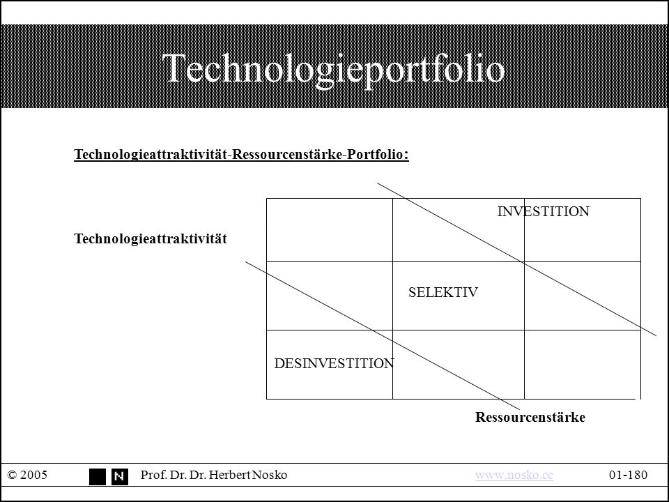 Technologieportfolio