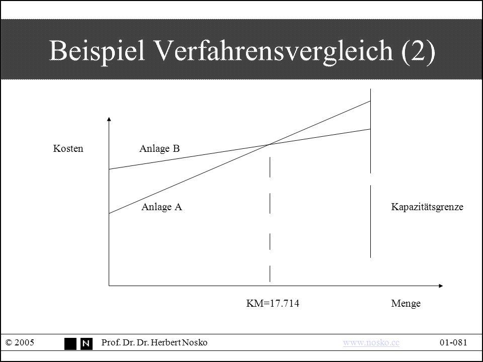 Beispiel Verfahrensvergleich (2)