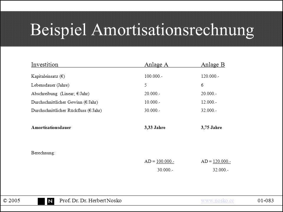Beispiel Amortisationsrechnung