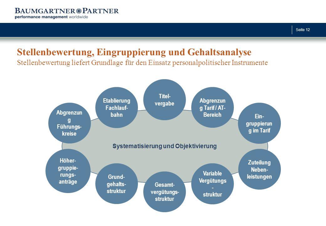 Stellenbewertung, Eingruppierung und Gehaltsanalyse Stellenbewertung liefert Grundlage für den Einsatz personalpolitischer Instrumente
