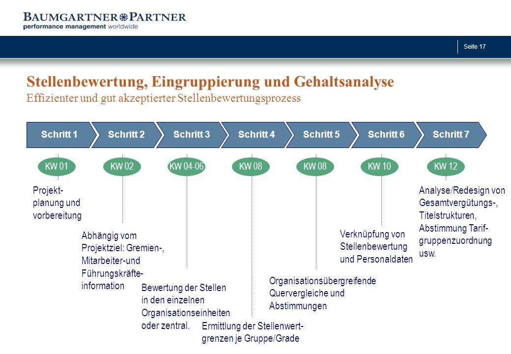 Stellenbewertung, Eingruppierung und Gehaltsanalyse Effizienter und gut akzeptierter Stellenbewertungsprozess