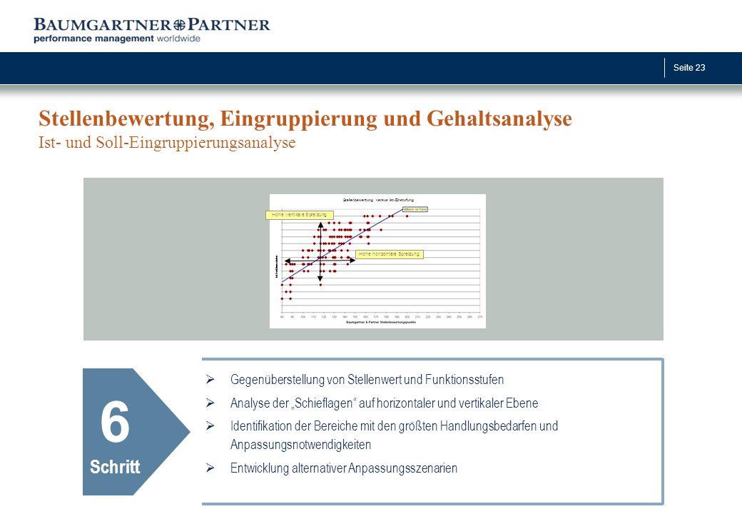 Stellenbewertung, Eingruppierung und Gehaltsanalyse Ist- und Soll-Eingruppierungsanalyse