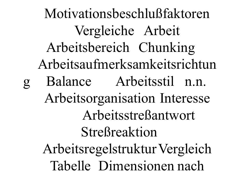 Gruppe. nach SCHÜTZ. NLP allgemein. Motivation. Motivationsebene