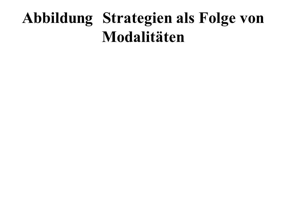 Abbildung Strategien als Folge von Modalitäten