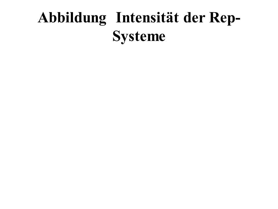 Abbildung Intensität der Rep- Systeme