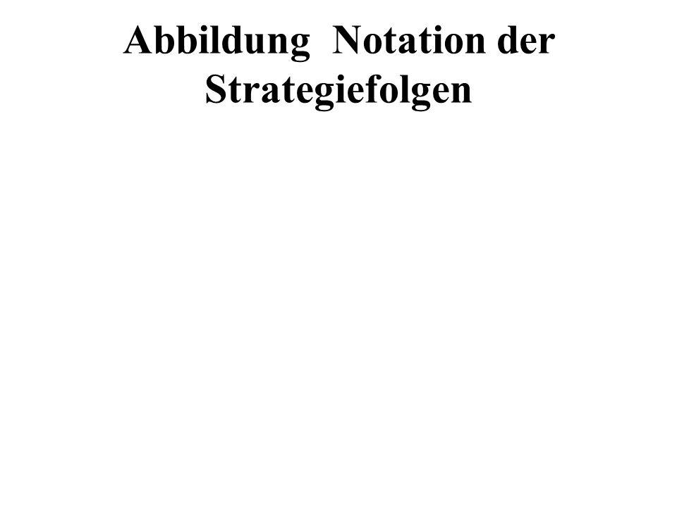 Abbildung Notation der Strategiefolgen