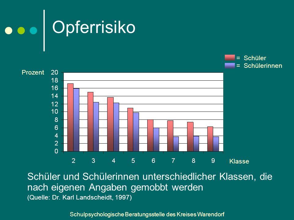 Opferrisiko = Schüler. = Schülerinnen. Prozent. Klasse. Aus Jannan ppt.