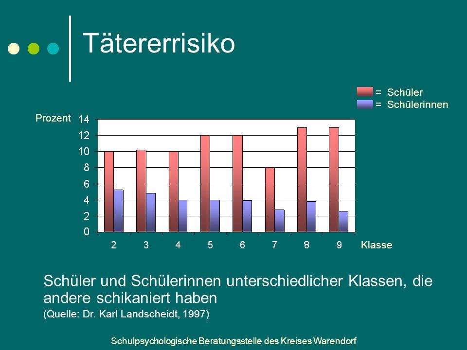 Tätererrisiko = Schüler. = Schülerinnen. Prozent. Klasse. Aus Jannan ppt.