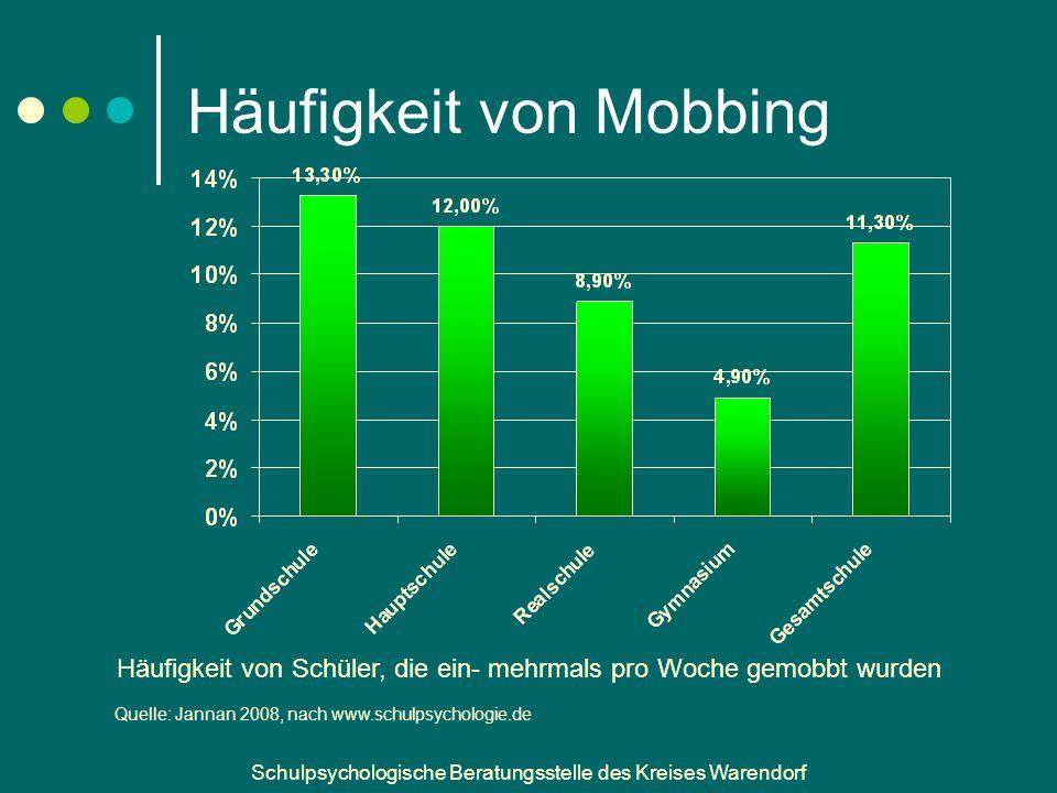 Häufigkeit von Mobbing