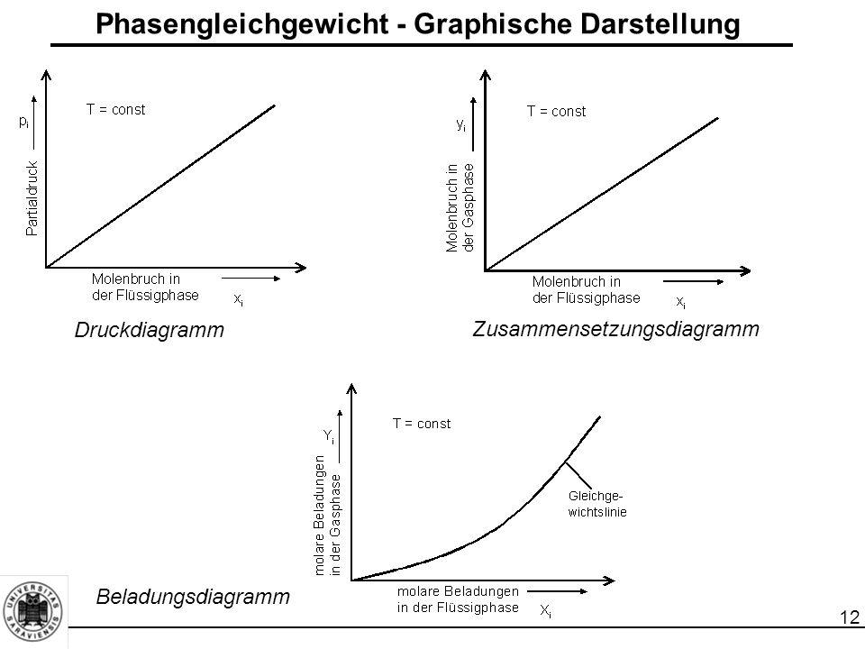 Phasengleichgewicht - Graphische Darstellung