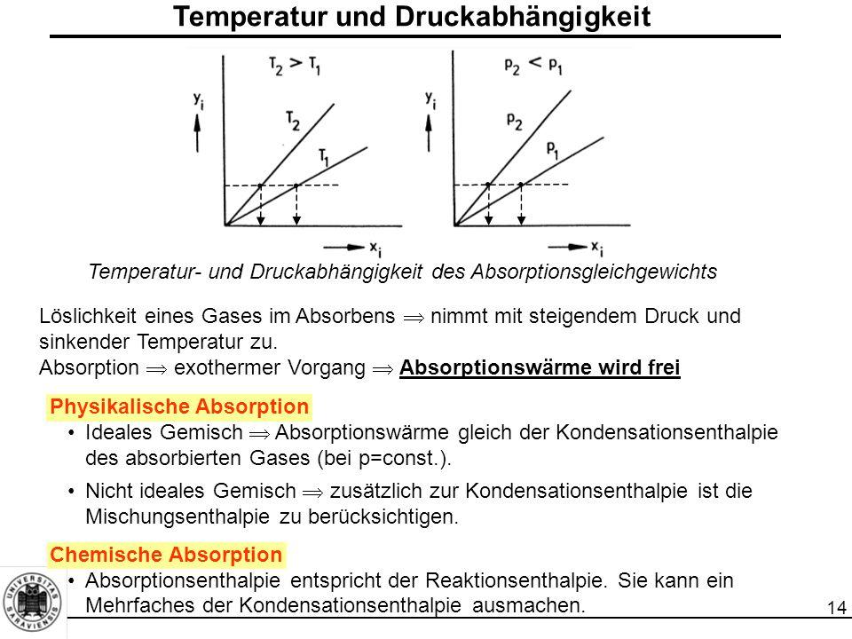 Temperatur und Druckabhängigkeit