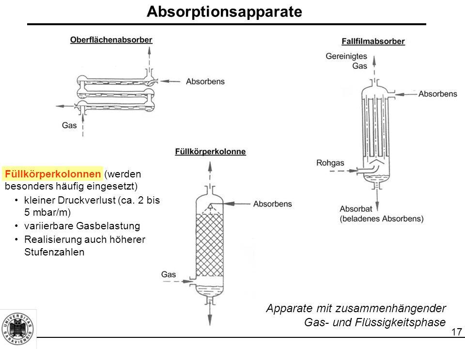 Absorptionsapparate Füllkörperkolonnen (werden besonders häufig eingesetzt) kleiner Druckverlust (ca. 2 bis 5 mbar/m)