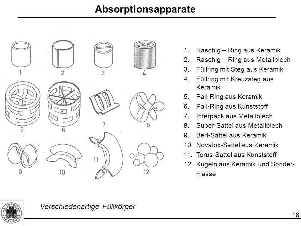 Absorptionsapparate Verschiedenartige Füllkörper