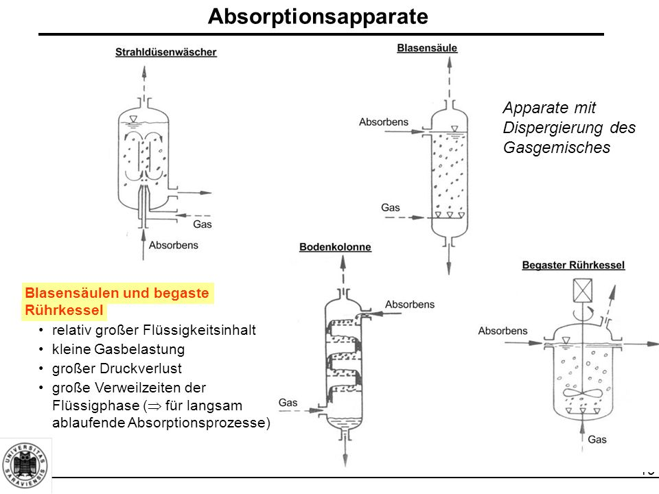 Absorptionsapparate Apparate mit Dispergierung des Gasgemisches